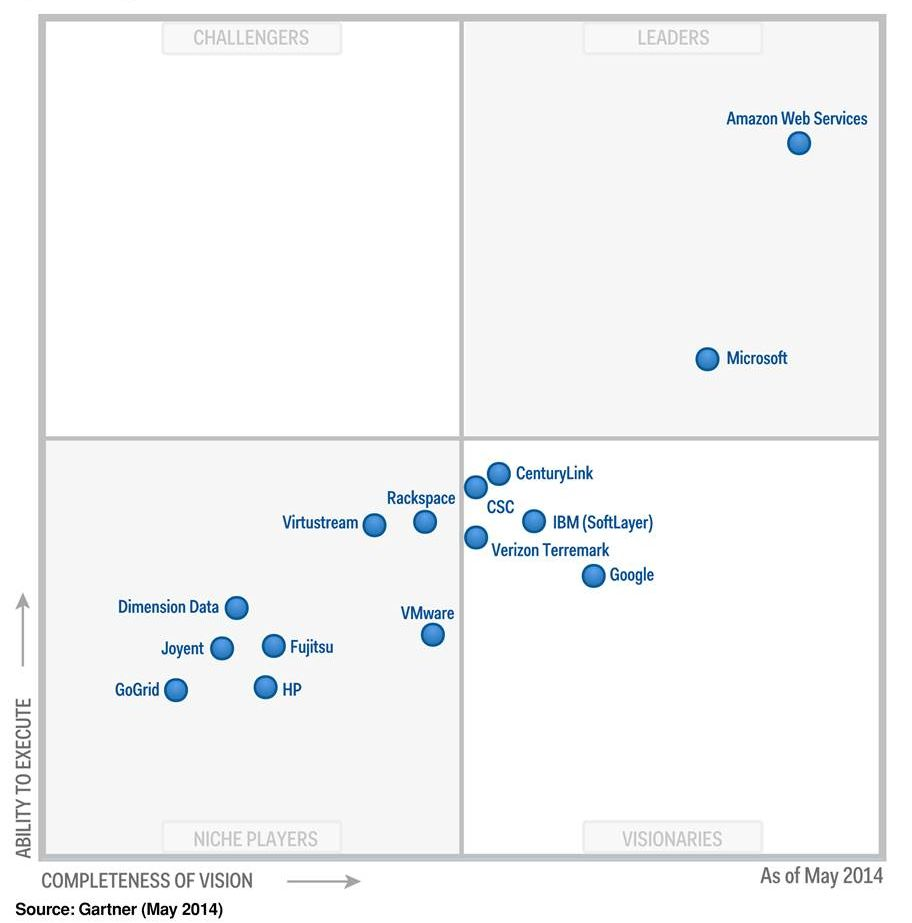 Gartner MQ IaaS 2014 final hi res